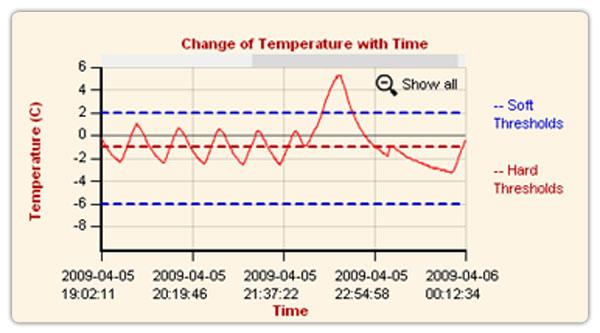 Cold Storage Monitoring Freezer Temperature Environmental
